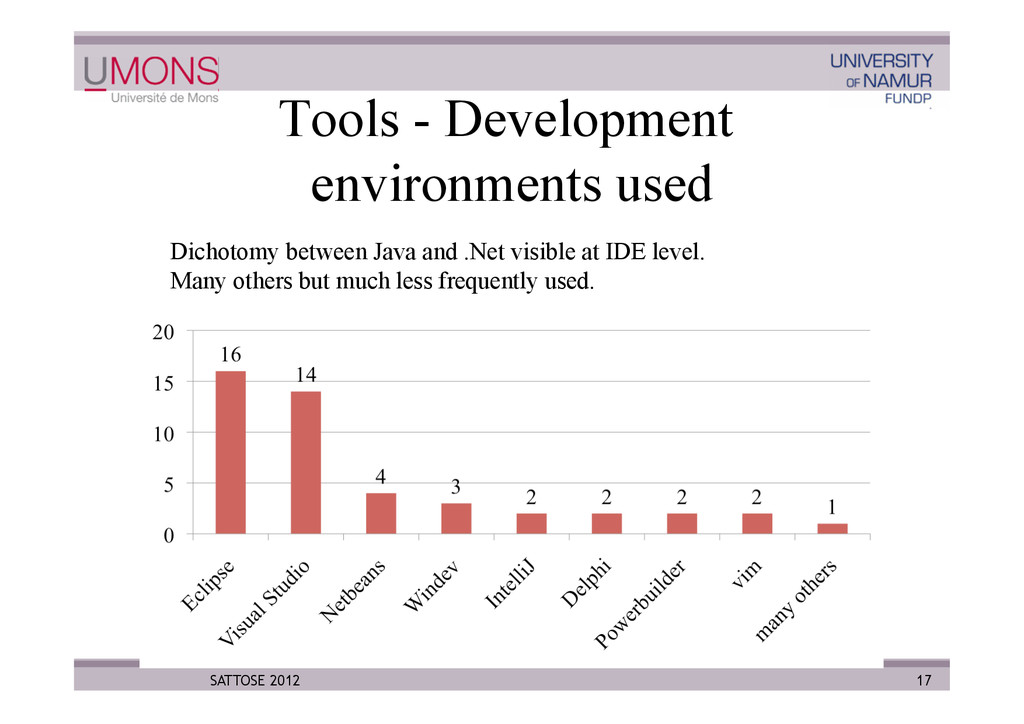 Tools - Development environments used 17 SATTOS...