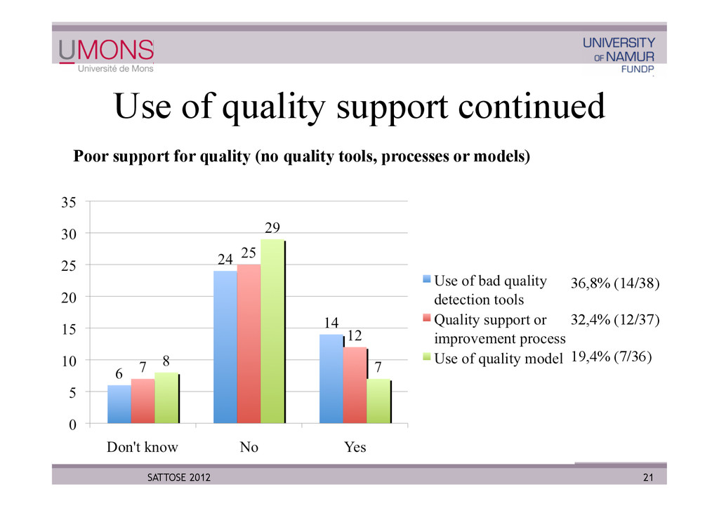 Use of quality support continued 21 SATTOSE 201...