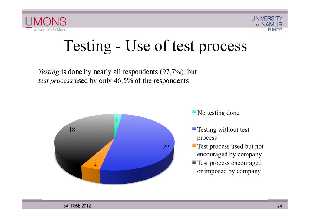 Testing - Use of test process 24 SATTOSE 2012 T...