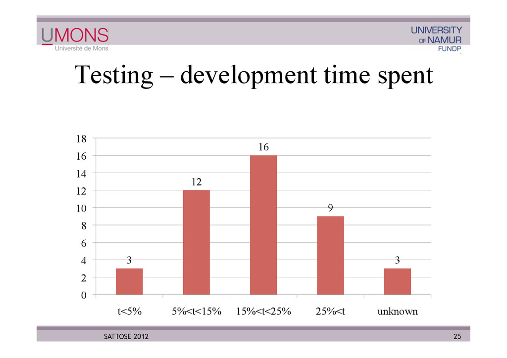 Testing – development time spent 3 12 16 9 3 0 ...