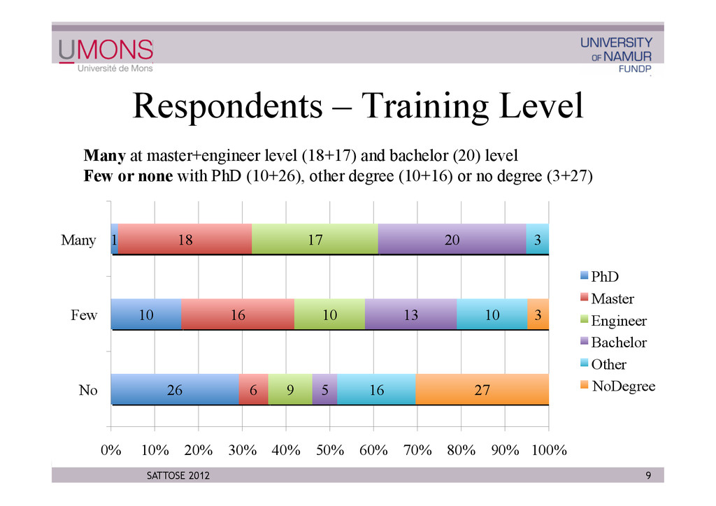 Respondents – Training Level 9 SATTOSE 2012 Man...