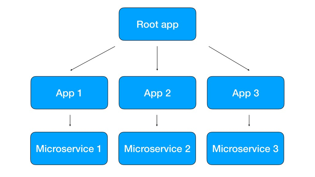 Root app App 3 App 2 App 1 Microservice 3 Micro...
