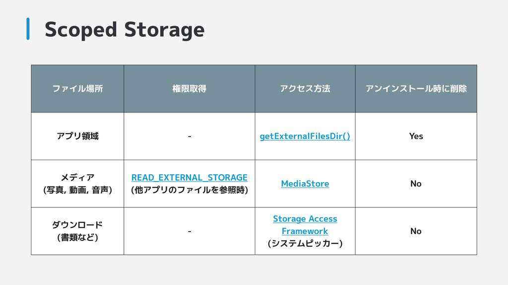 Scoped Storage ファイル場所 権限取得 アクセス方法 アンインストール時に削除 ...