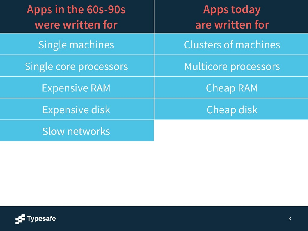 3 Apps in the 60s-90s were written for Apps tod...
