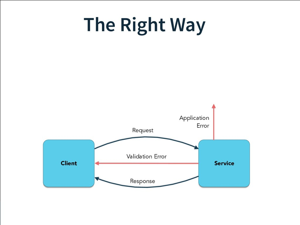 The Right Way Service Client Request Response V...