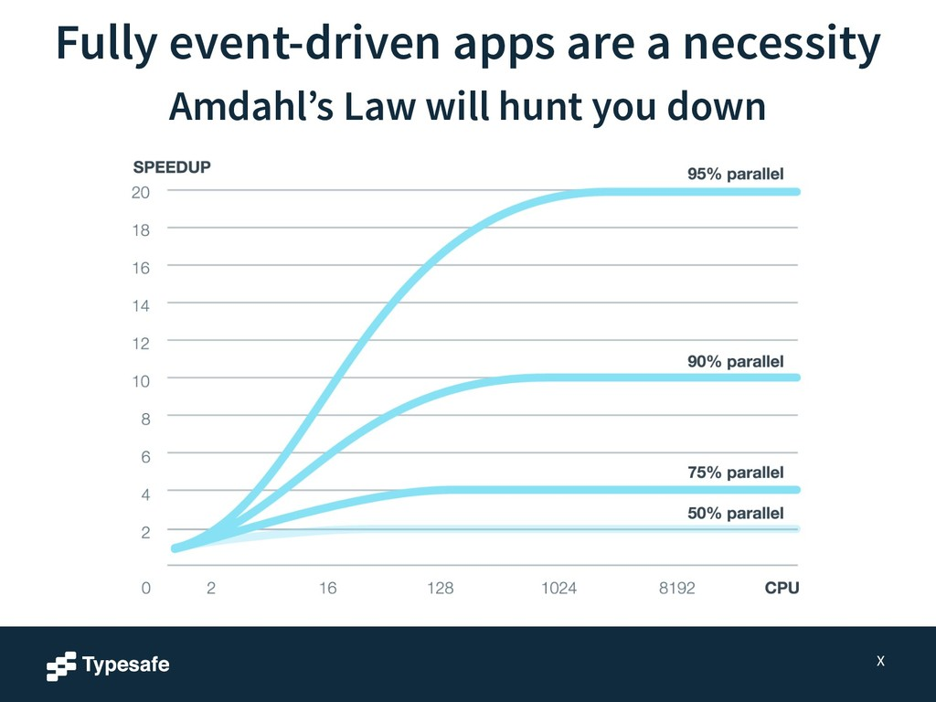 Fully event-driven apps are a necessity X Amdah...
