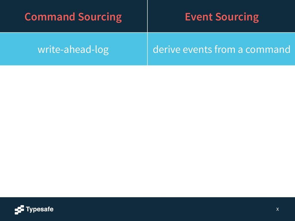 X Command Sourcing Event Sourcing write-ahead-l...