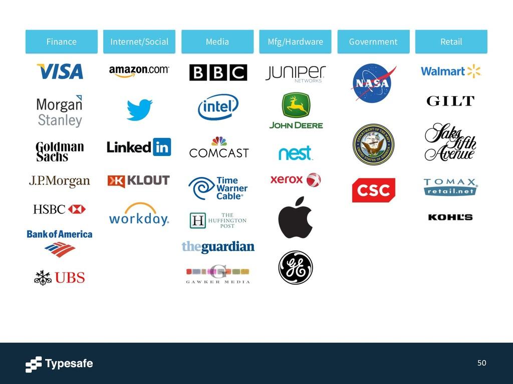 50 Finance Internet/Social Media Mfg/Hardware G...