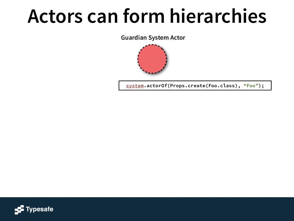 Guardian System Actor system.actorOf(Props.crea...