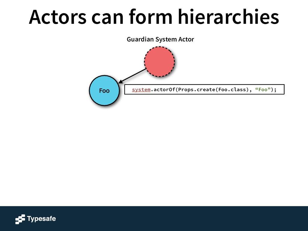 Foo Guardian System Actor system.actorOf(Props....