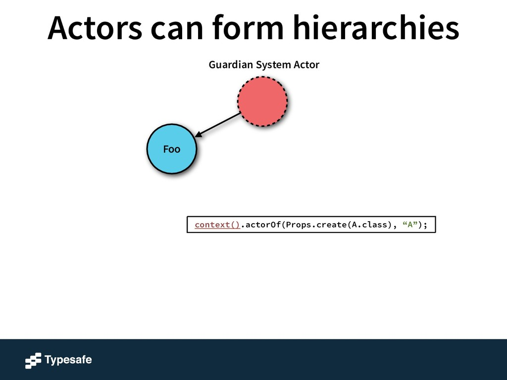Foo Guardian System Actor context().actorOf(Pro...
