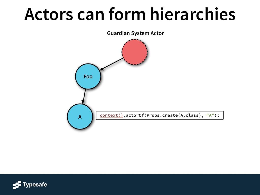 A Foo Guardian System Actor context().actorOf(P...