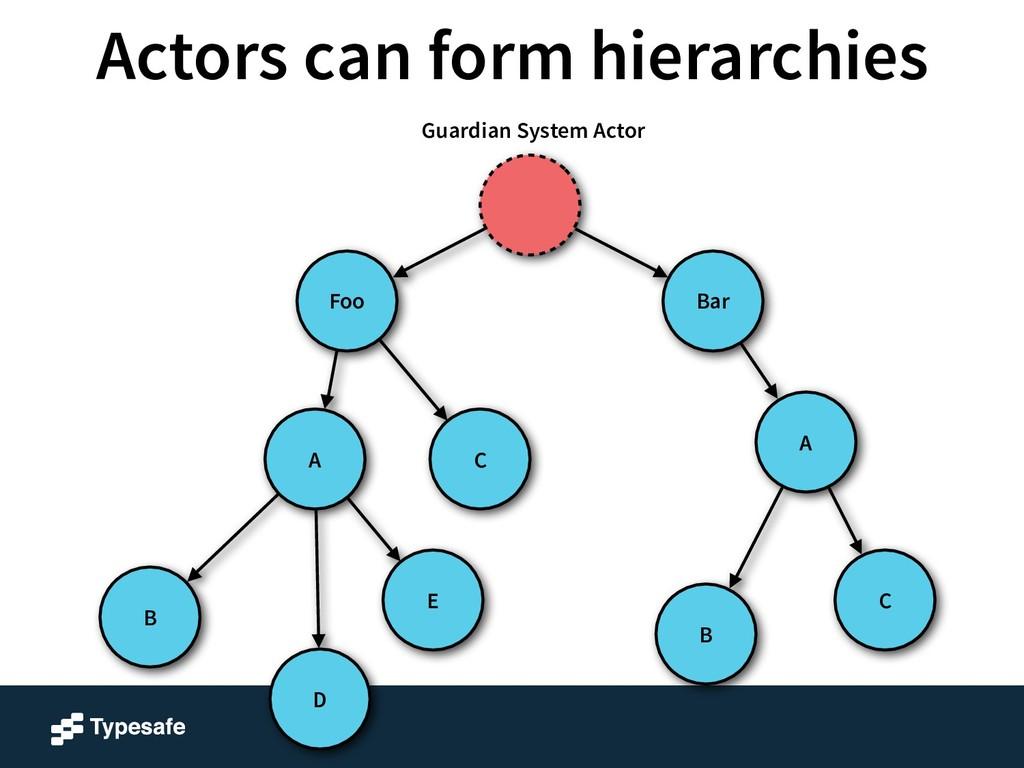 A B Bar Foo C B E A D C Guardian System Actor A...