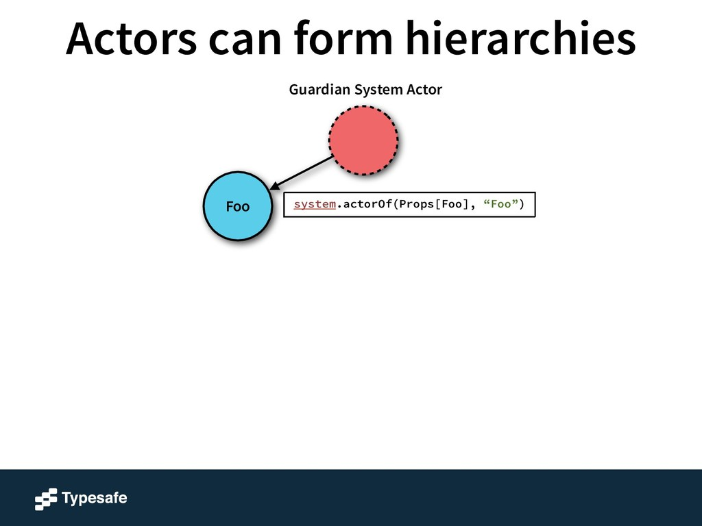 Foo Guardian System Actor system.actorOf(Props[...