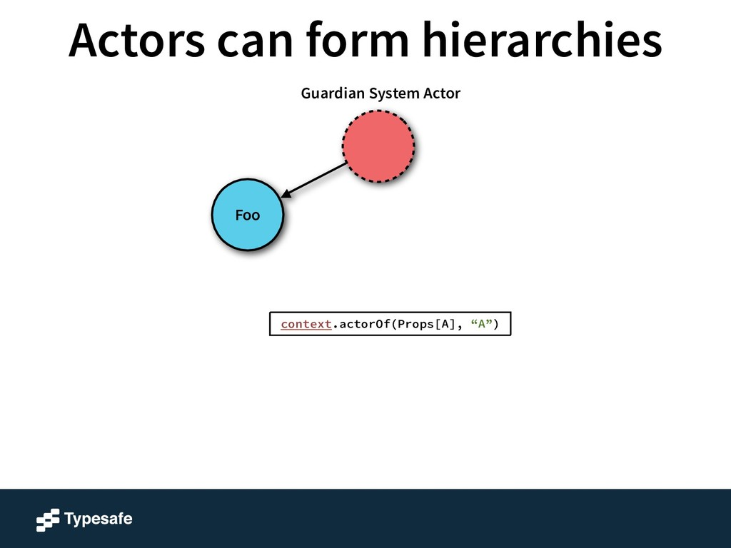 Foo Guardian System Actor context.actorOf(Props...