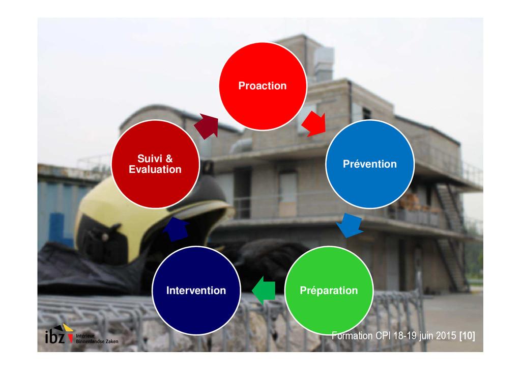 Proaction Prévention Préparation Intervention S...