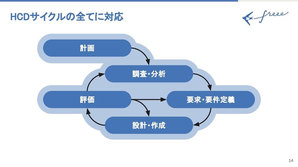 14 評価 調査・分析 要求・要件定義 計画 設計・作成 HCDサイクルの全てに対応