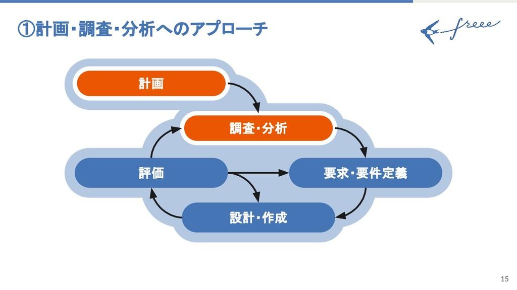 15 評価 調査・分析 要求・要件定義 計画 設計・作成 ①計画・調査・分析へのアプローチ
