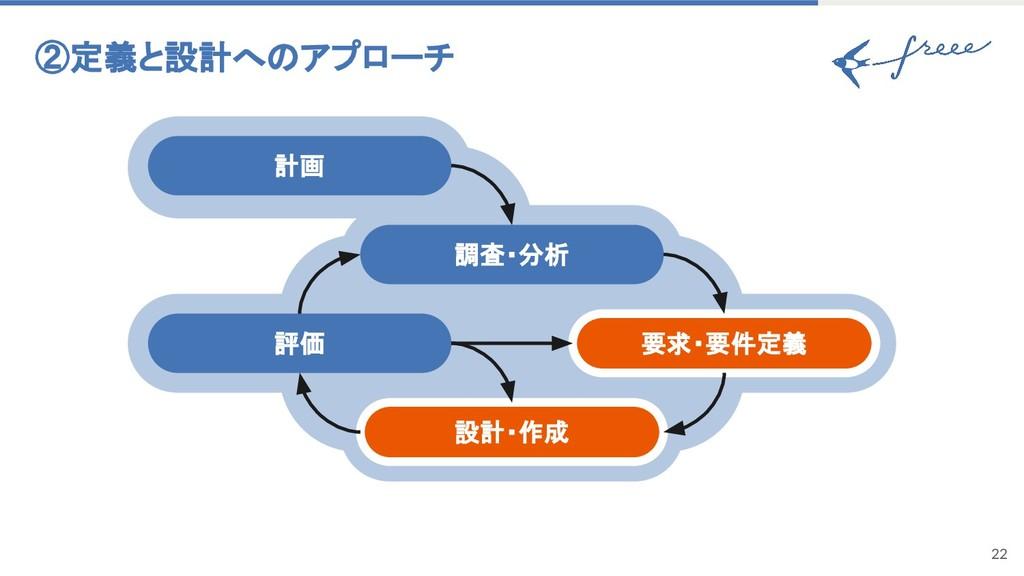 22 評価 調査・分析 要求・要件定義 計画 設計・作成 ②定義と設計へのアプローチ