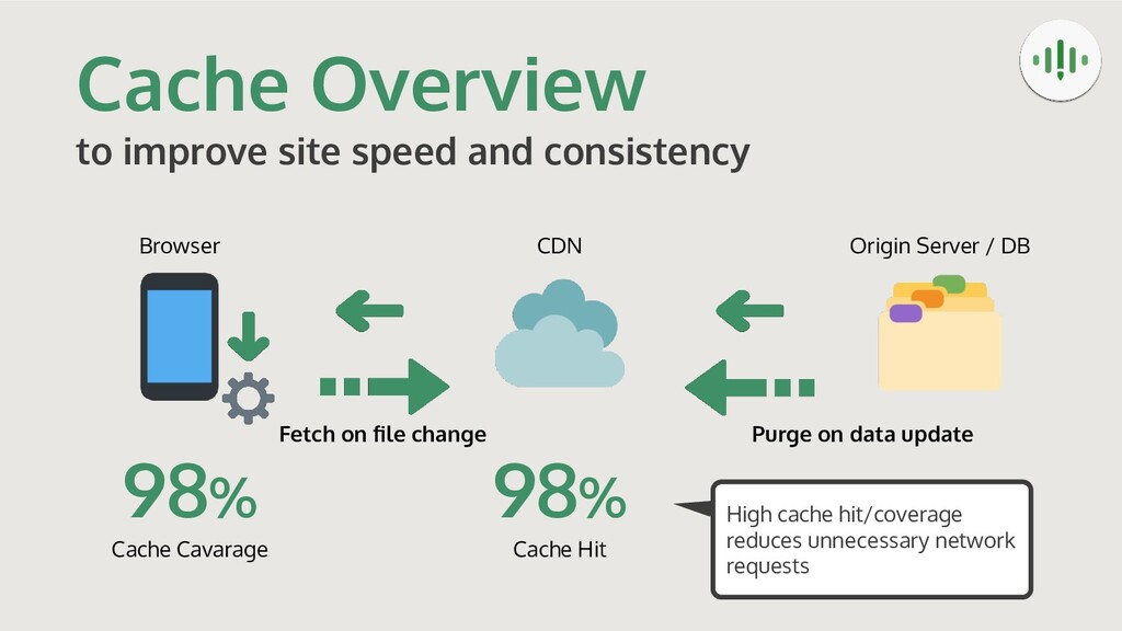 Cache Overview to improve site speed and consis...