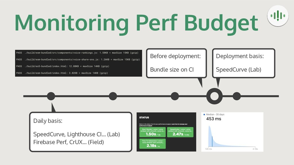 Monitoring Perf Budget Daily basis: SpeedCurve,...