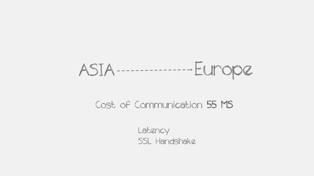 ASIA Europe Cost of Communication 55 MS Latency...