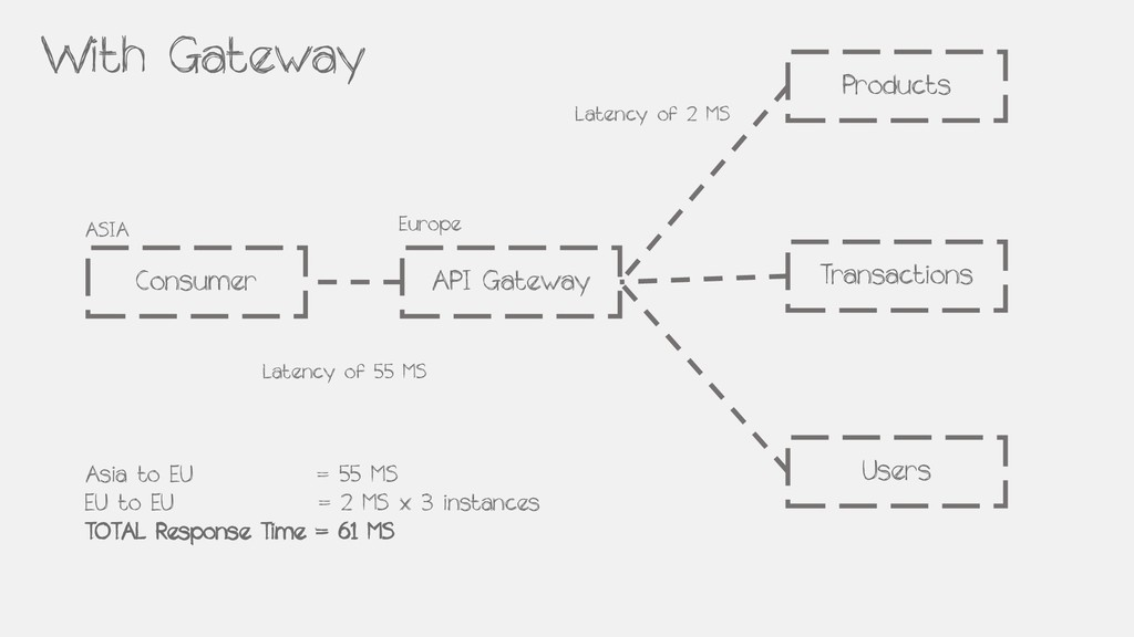 Consumer API Gateway ASIA Europe Products Trans...
