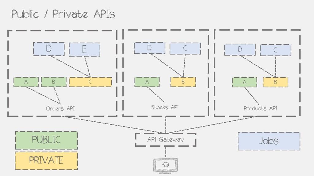 Public / Private APIs API Gateway Orders API St...