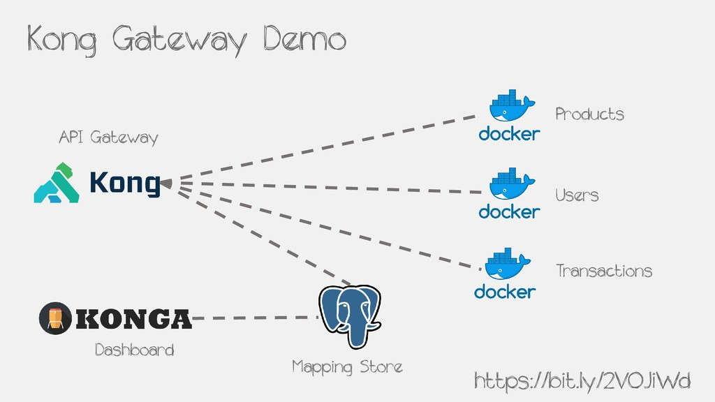 Kong Gateway Demo API Gateway Products Users Tr...