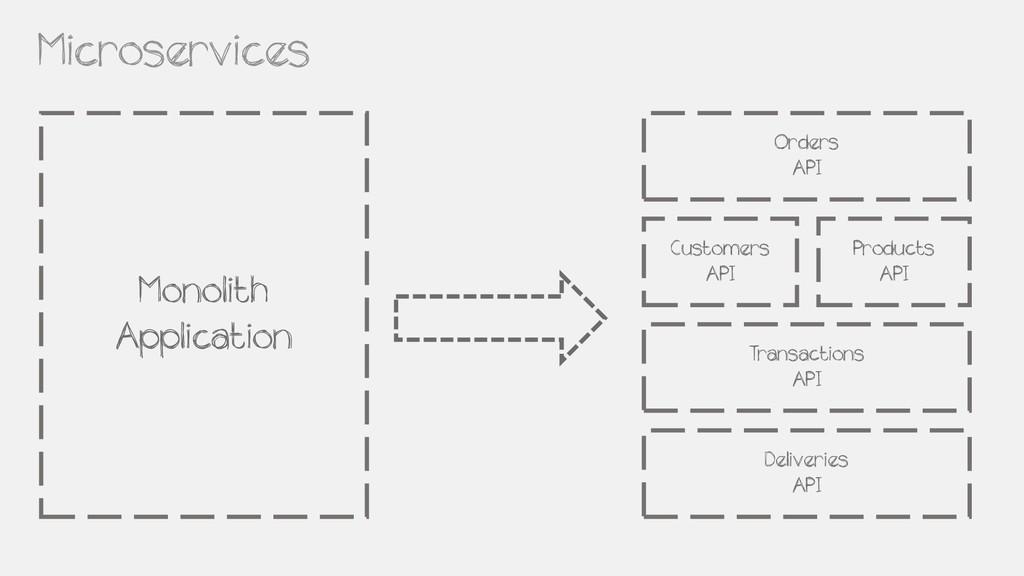 Products API Customers API Transactions API Ord...