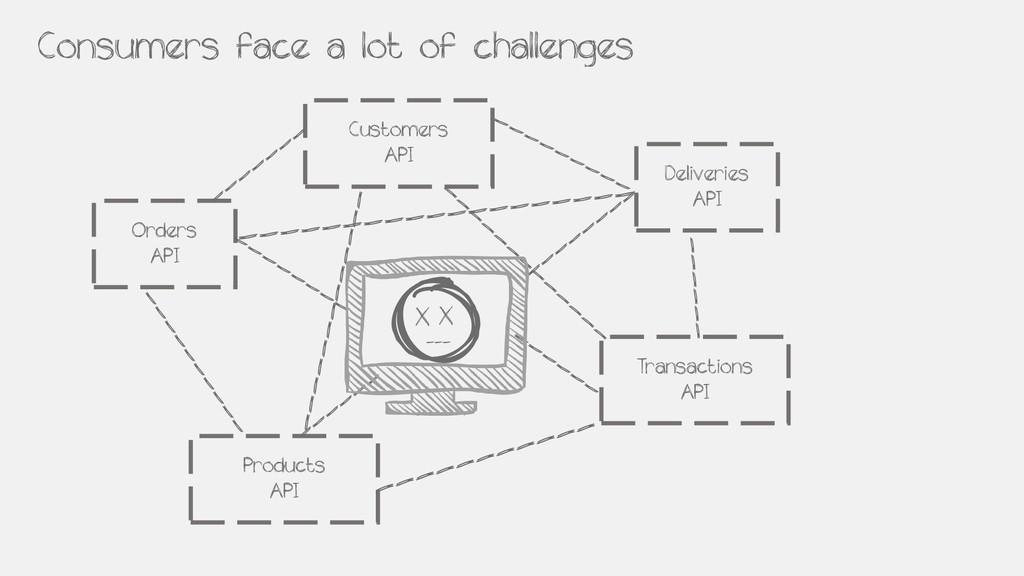 Products API Customers API Transactions API Con...