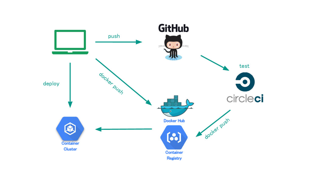 Container Registry Container Cluster docker pus...
