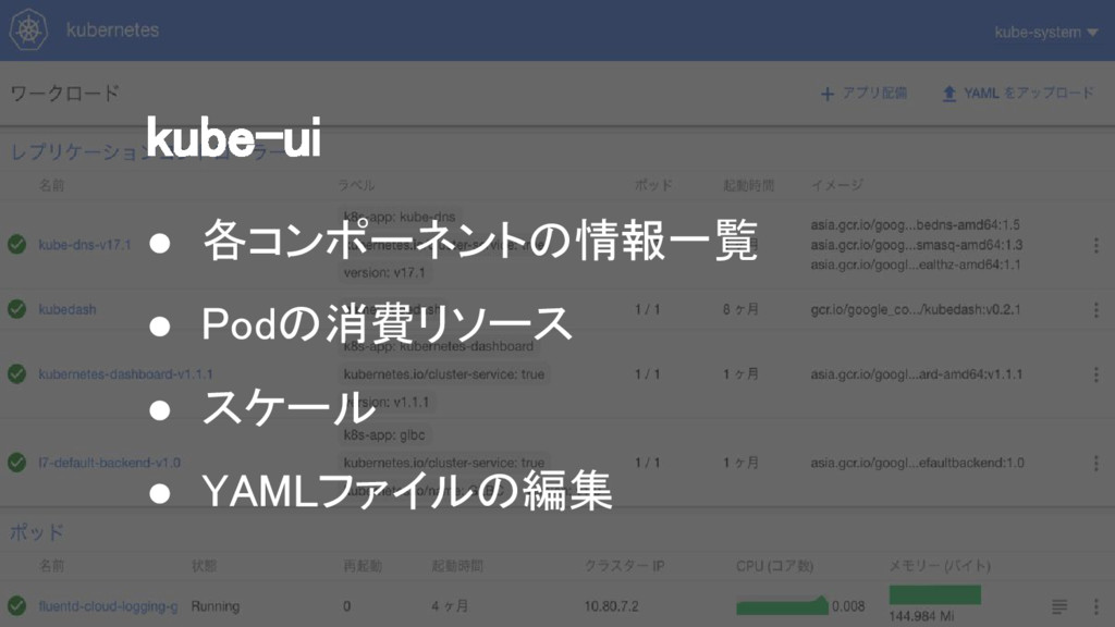 kube-ui ● 各コンポーネントの情報一覧 ● Podの消費リソース ● スケール ● Y...