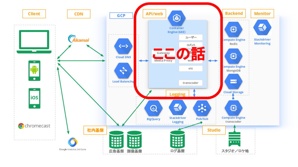 iOS GCP Load Balancing Cloud DNS Cloud Storage ...