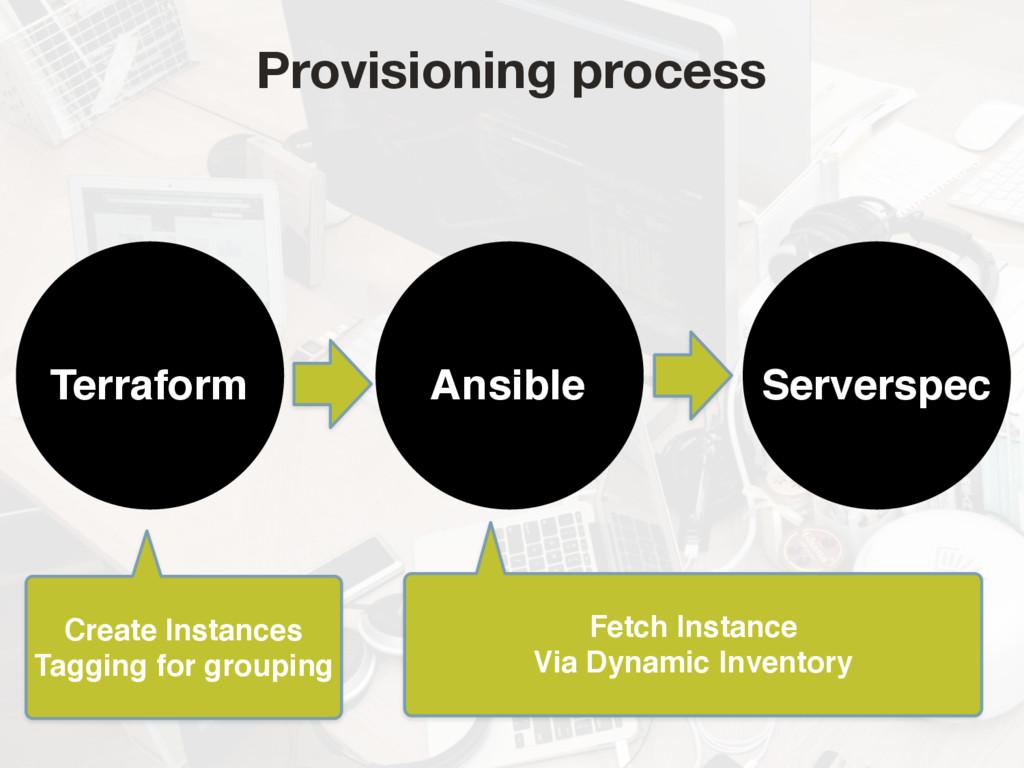 Ansible Serverspec Terraform Create Instances ...