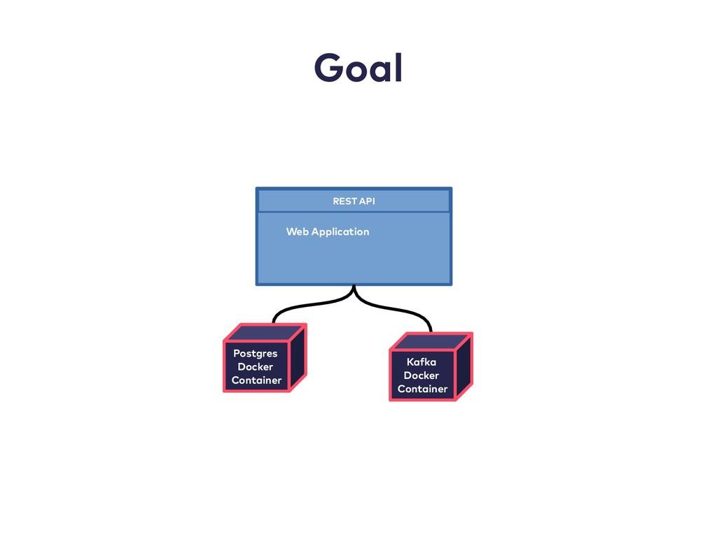 Goal REST API Web Application Postgres Docker C...