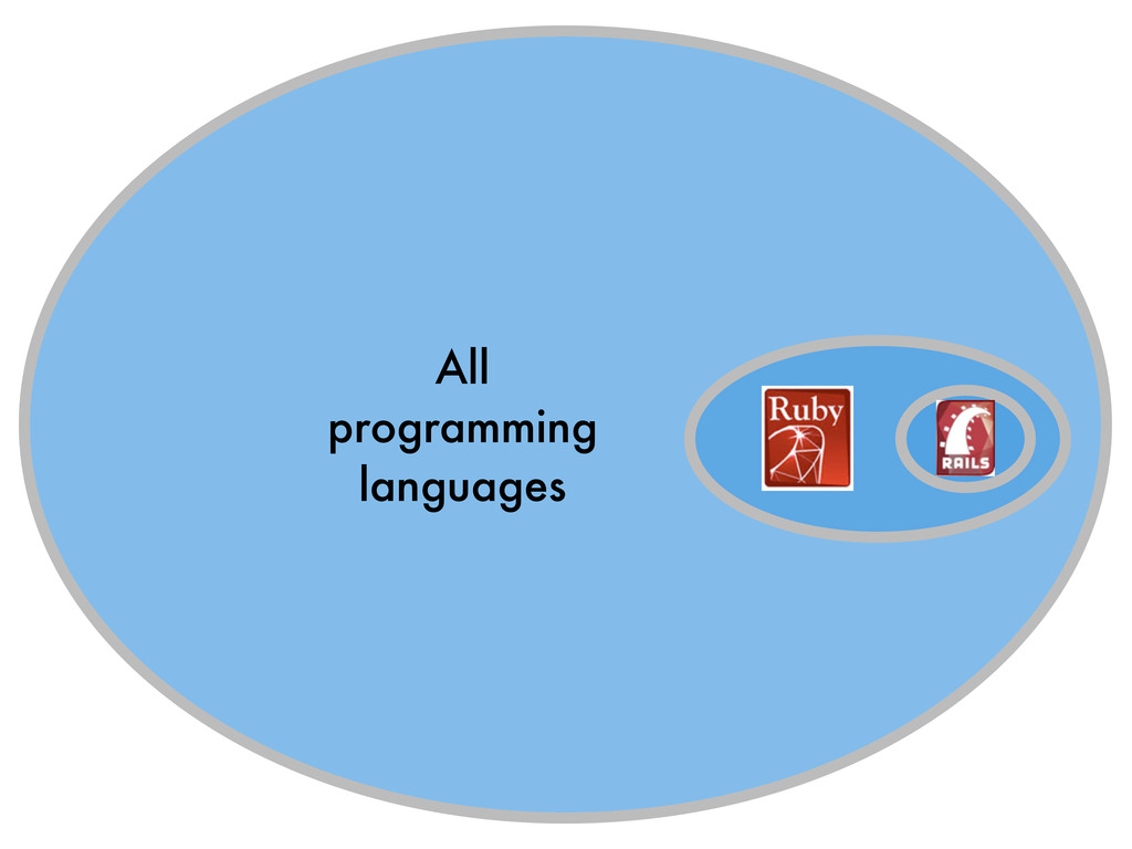All programming languages