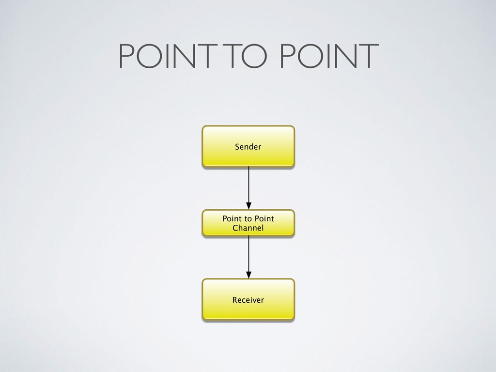POINT TO POINT Point to Point Channel Receiver ...