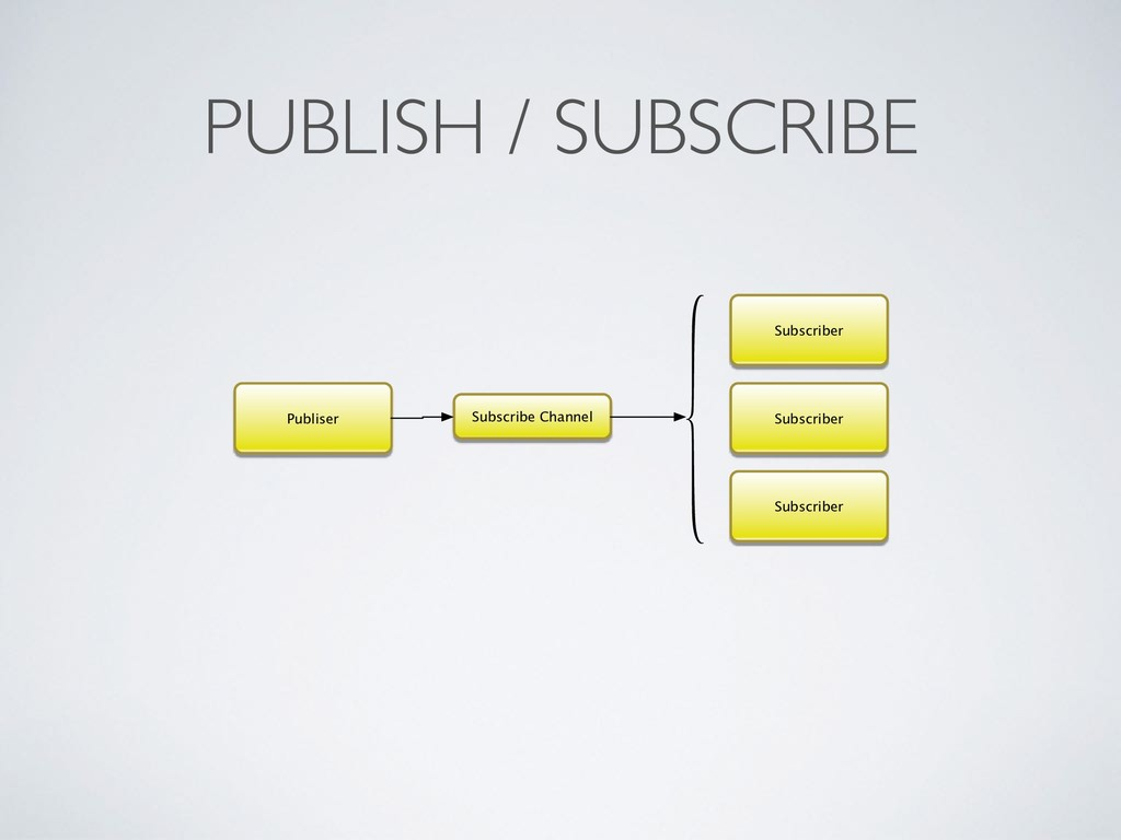 PUBLISH / SUBSCRIBE Publiser Subscribe Channel ...