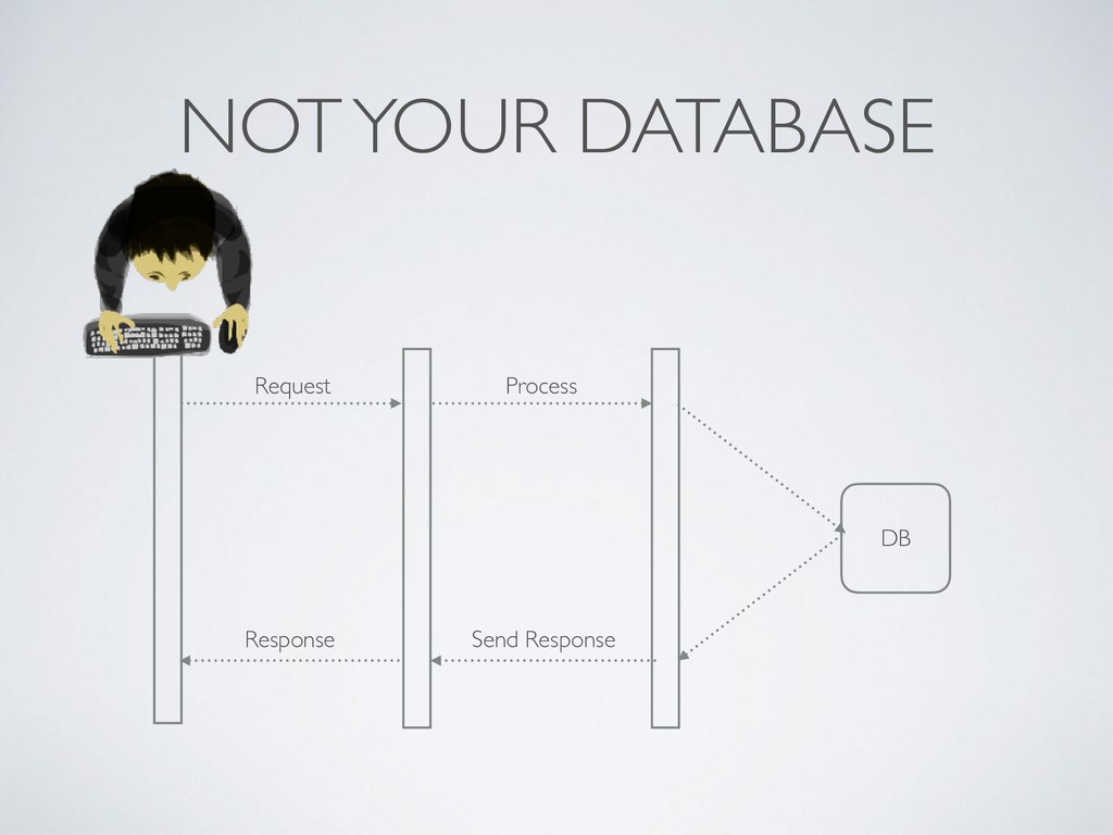 NOT YOUR DATABASE Request Process Response Send...