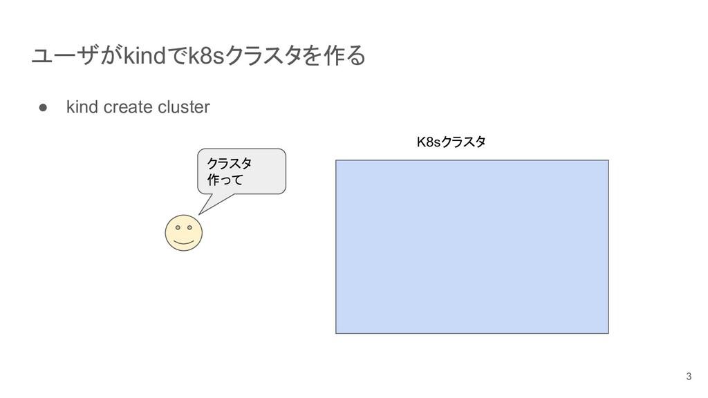 ユーザがkindでk8sクラスタを作る ● kind create cluster 3 K8s...