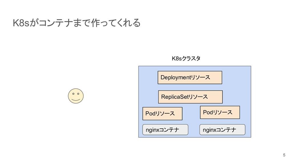 K8sがコンテナまで作ってくれる 5 K8sクラスタ ReplicaSetリソース Deplo...