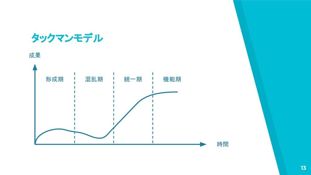 タックマンモデル 13 形成期 混乱期 統一期 機能期 時間 成果