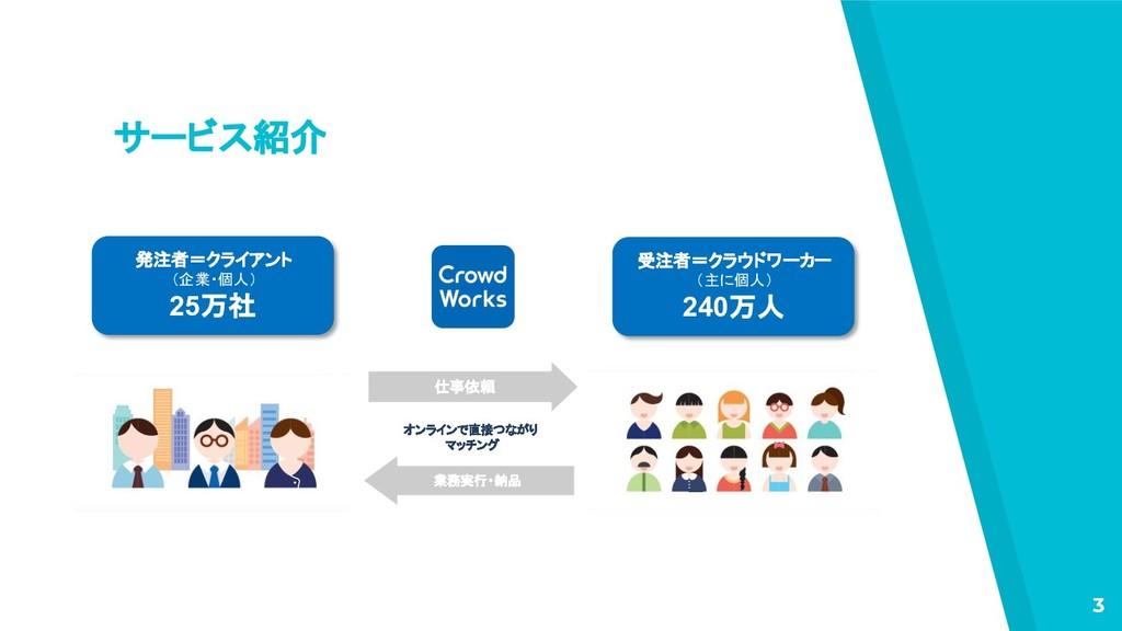 サービス紹介 3 オンラインで直接つながり マッチング 仕事依頼 業務実行・納品 発注者=クラ...