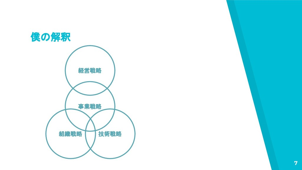 僕の解釈 7 経営戦略 事業戦略 組織戦略 技術戦略