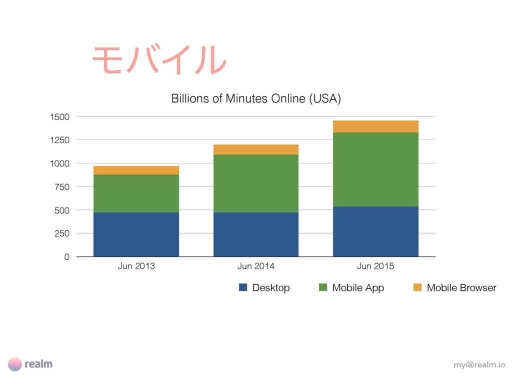 my@realm.io ϞόΠϧ Billions of Minutes Online (US...