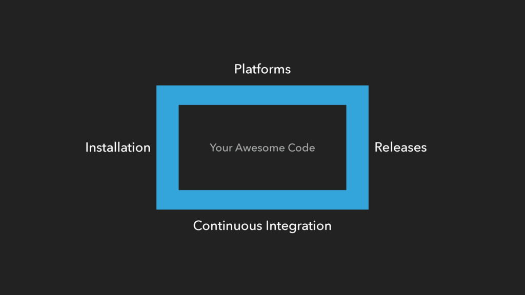 Your Awesome Code Platforms Continuous Integrat...