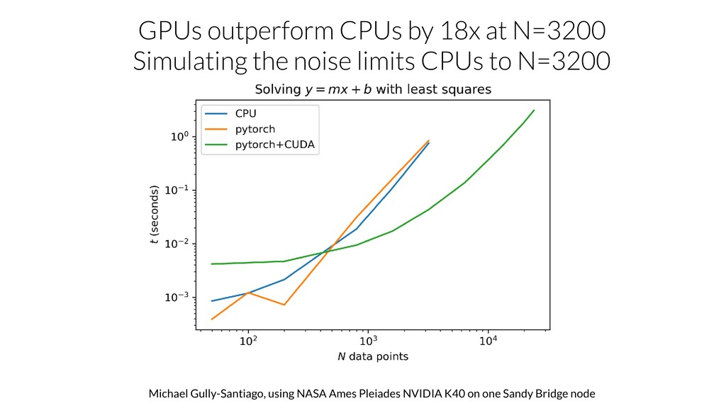 GPUs outperform CPUs by 18x at N=3200 Simulatin...