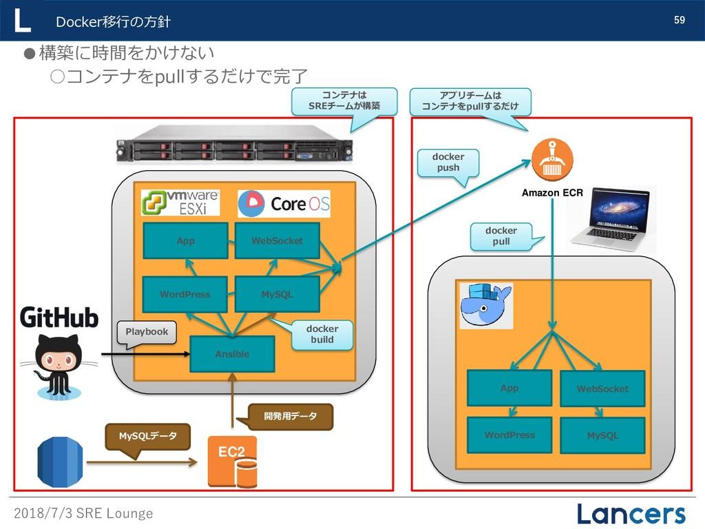 2018/7/3 SRE Lounge 59 Docker移行の方針 EC2 MySQLデータ...