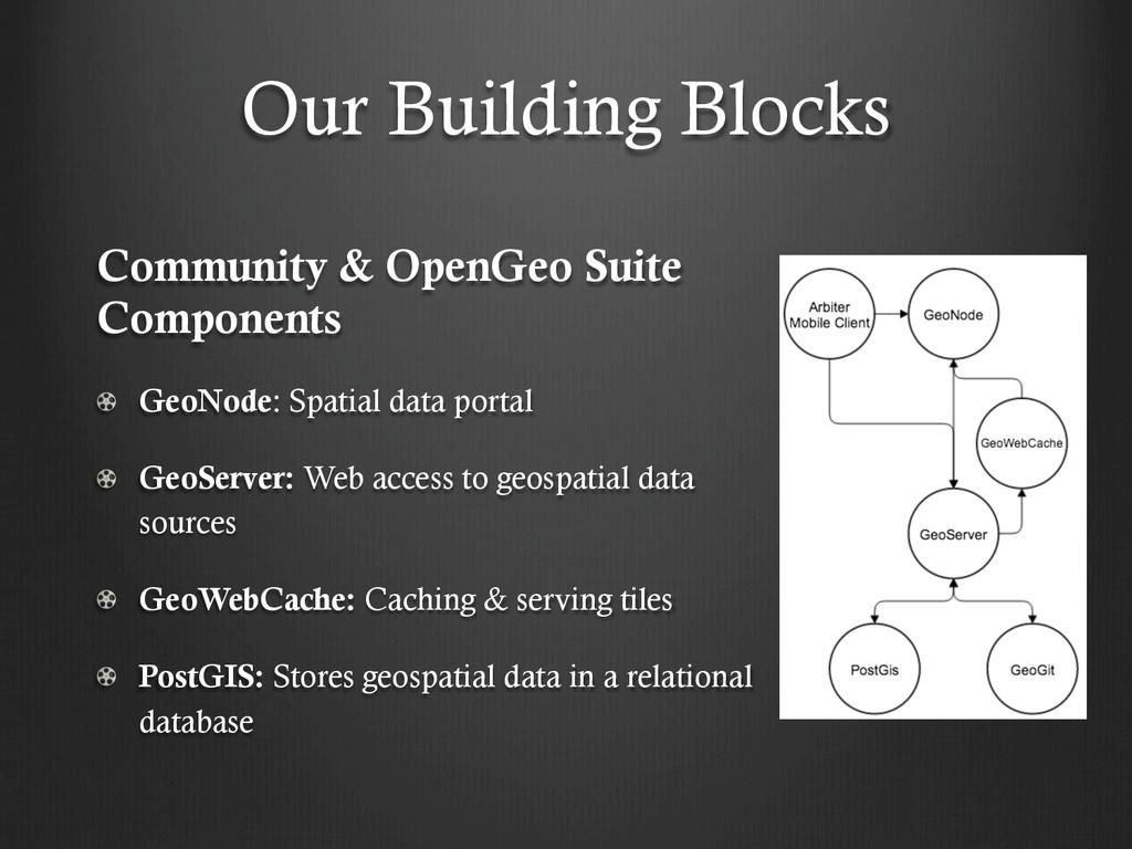 Our Building Blocks Community & OpenGeo Suite C...